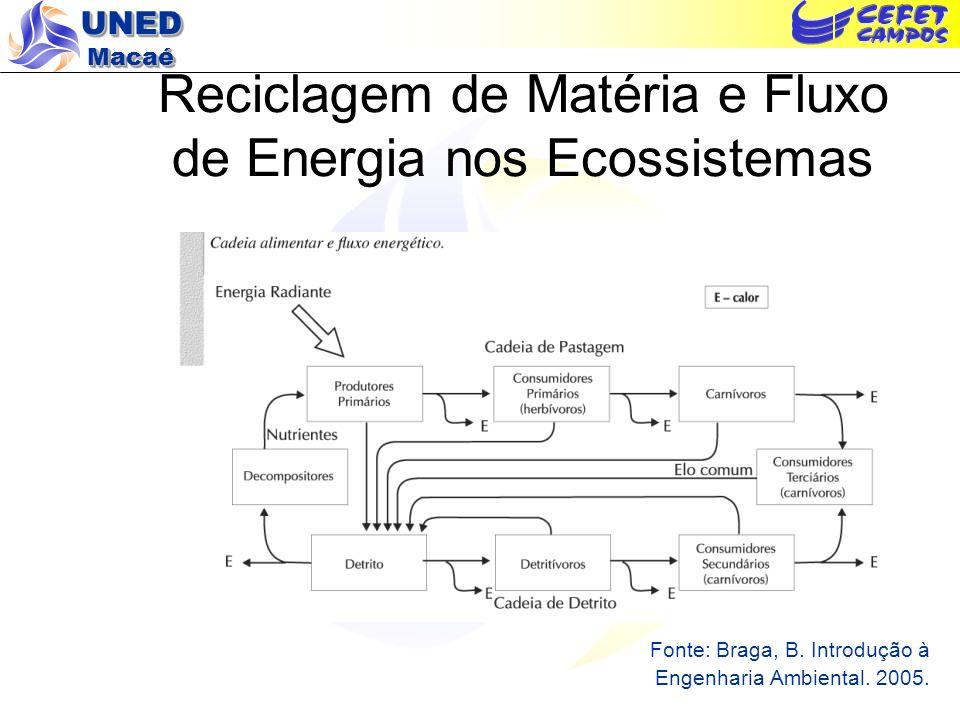 UNED Macaé Reciclagem de Matéria nos Ecossistemas – Ciclos Biogeoquímicos Conceito de biogeoquímica (Odum, 1971) Ciência que estuda a troca ou a circulação de matéria entre os componentes vivos e físico-químicos da biosfera.