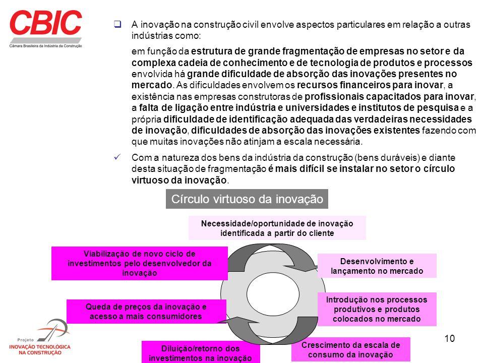 10 A inovação na construção civil envolve aspectos particulares em relação a outras indústrias como: em função da estrutura de grande fragmentação de