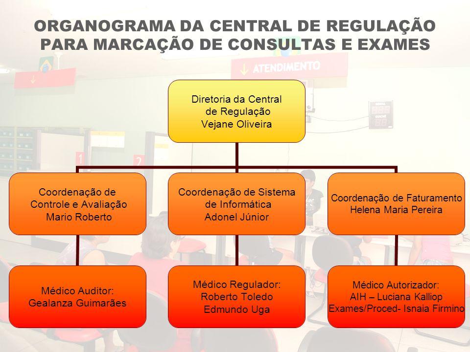 ORGANOGRAMA DA CENTRAL DE REGULAÇÃO PARA MARCAÇÃO DE CONSULTAS E EXAMES Diretoria da Central de Regulação Vejane Oliveira Coordenação de Controle e Av