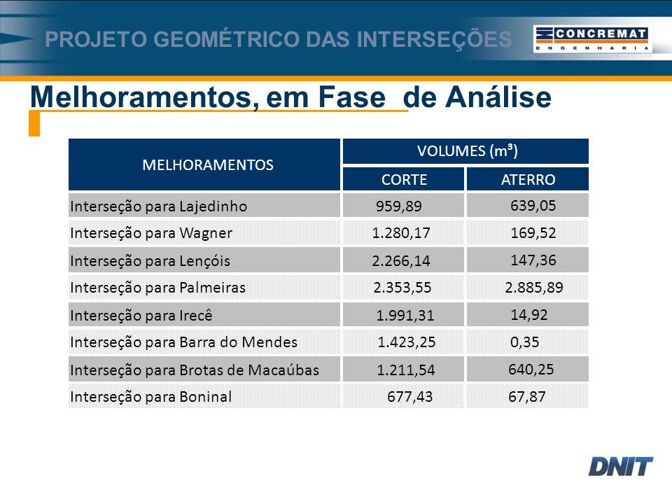 CORTEATERRO Interseção para Lajedinho959,89639,05 Interseção para Wagner1.280,17169,52 Interseção para Lençóis2.266,14147,36 Interseção para Palmeiras2.353,552.885,89 VOLUMES (m³) MELHORAMENTOS Interseção para Irecê1.991,3114,92 Interseção para Barra do Mendes1.423,250,35 Interseção para Brotas de Macaúbas1.211,54640,25 Interseção para Boninal677,4367,87 PROJETO GEOMÉTRICO DAS INTERSEÇÕES Melhoramentos, em Fase de Análise