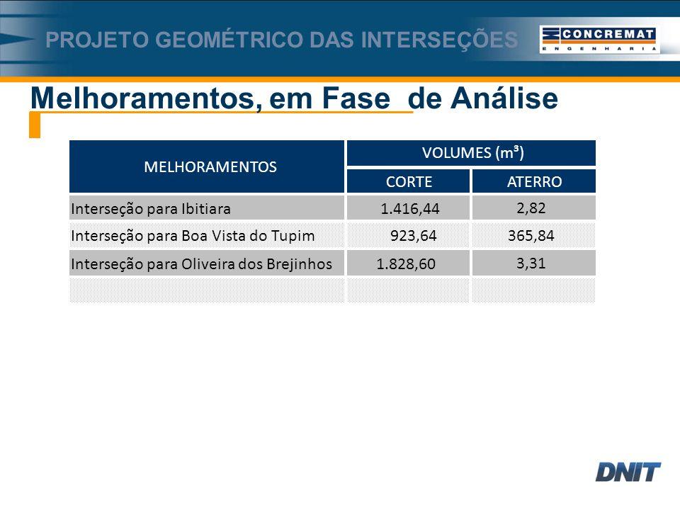 CORTEATERRO Interseção para Ibitiara1.416,442,82 Interseção para Boa Vista do Tupim923,64365,84 Interseção para Oliveira dos Brejinhos1.828,603,31 VOLUMES (m³) MELHORAMENTOS PROJETO GEOMÉTRICO DAS INTERSEÇÕES Melhoramentos, em Fase de Análise