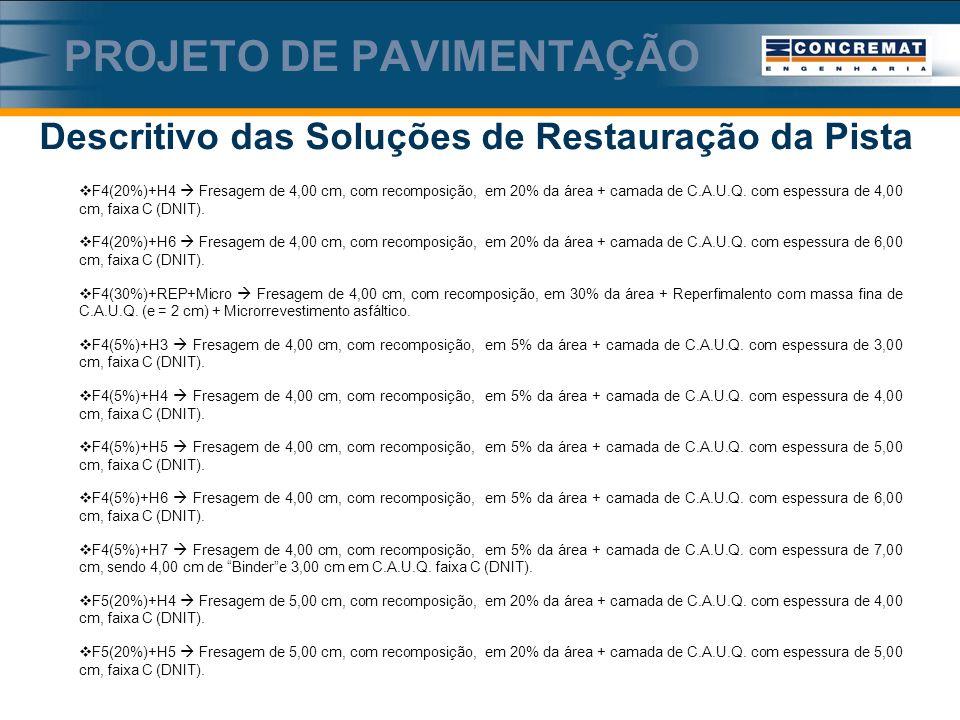 Descritivo das Soluções de Restauração da Pista PROJETO DE PAVIMENTAÇÃO F4(20%)+H4 Fresagem de 4,00 cm, com recomposição, em 20% da área + camada de C.A.U.Q.