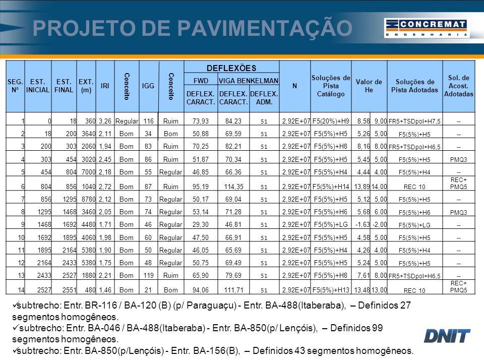 PROJETO DE PAVIMENTAÇÃO SEG.Nº EST. INICIAL EST. FINAL EXT.