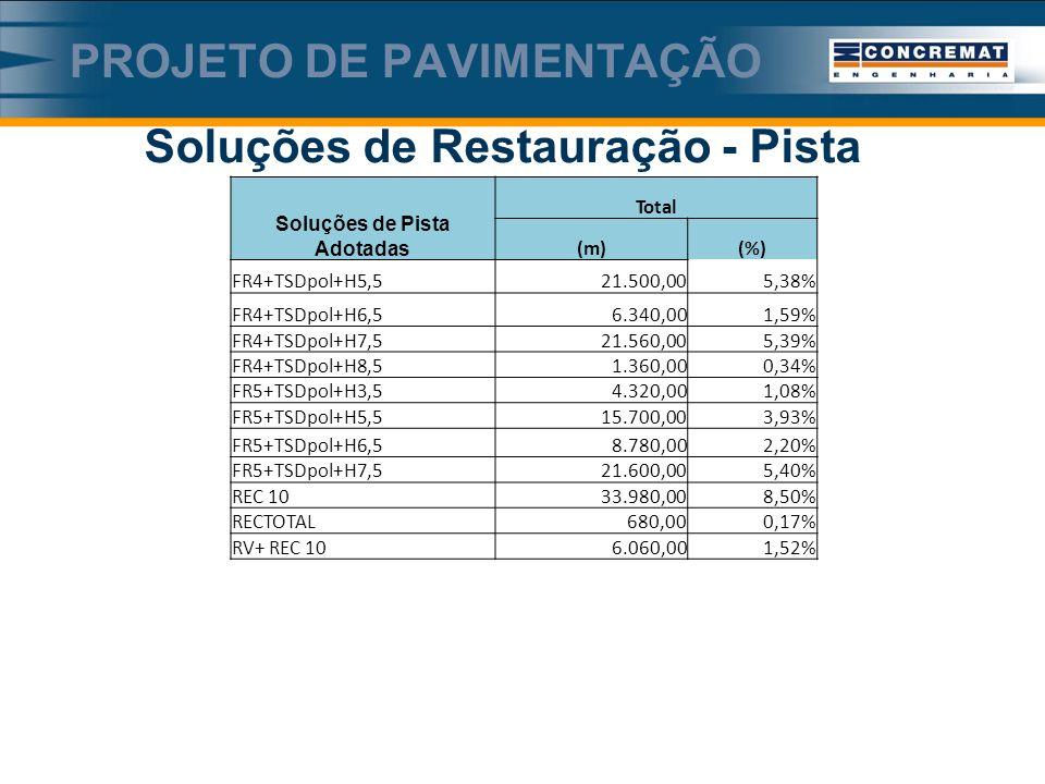 Soluções de Restauração - Pista PROJETO DE PAVIMENTAÇÃO Soluções de Pista Adotadas Total (m)(%) FR4+TSDpol+H5,521.500,005,38% FR4+TSDpol+H6,56.340,001,59% FR4+TSDpol+H7,521.560,005,39% FR4+TSDpol+H8,51.360,000,34% FR5+TSDpol+H3,54.320,001,08% FR5+TSDpol+H5,515.700,003,93% FR5+TSDpol+H6,58.780,002,20% FR5+TSDpol+H7,521.600,005,40% REC 1033.980,008,50% RECTOTAL680,000,17% RV+ REC 106.060,001,52%
