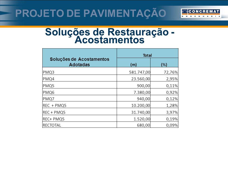 Soluções de Restauração - Acostamentos PROJETO DE PAVIMENTAÇÃO Soluções de Acostamentos Adotadas Total (m)(%) PMQ3581.747,0072,76% PMQ423.560,002,95% PMQ5900,000,11% PMQ67.380,000,92% PMQ7940,000,12% REC + PMQ510.200,001,28% REC + PMQ531.740,003,97% REC+ PMQ51.520,000,19% RECTOTAL680,000,09%