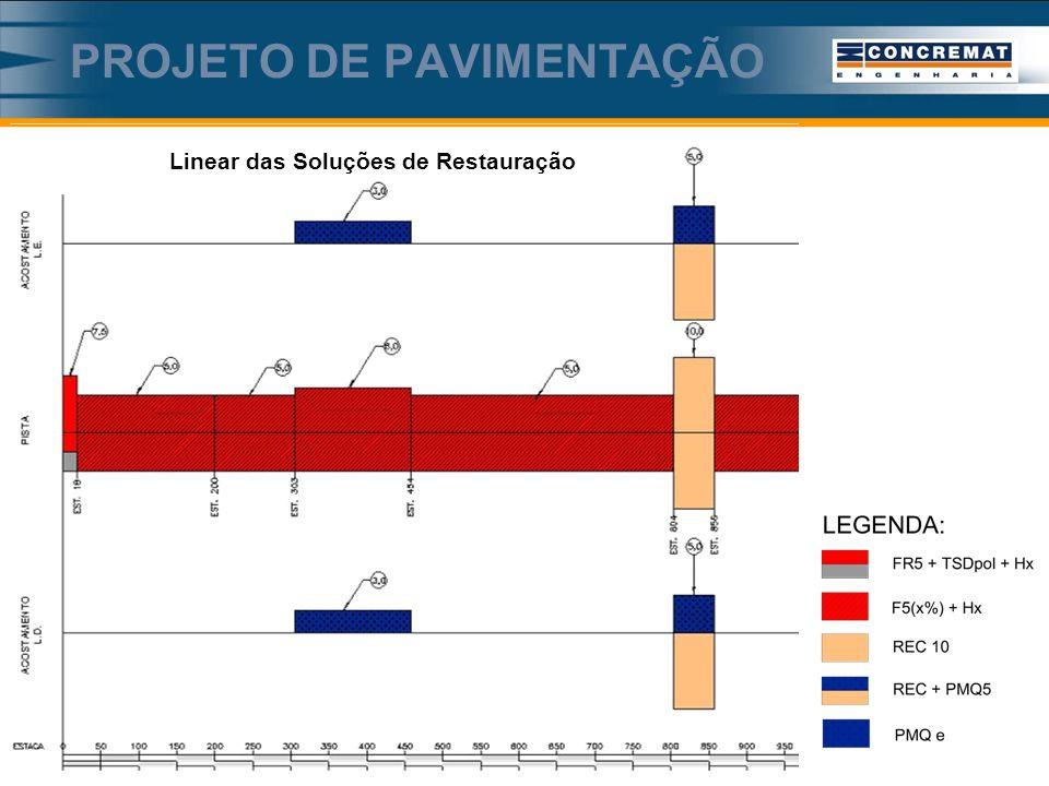 PROJETO DE PAVIMENTAÇÃO Linear das Soluções de Restauração