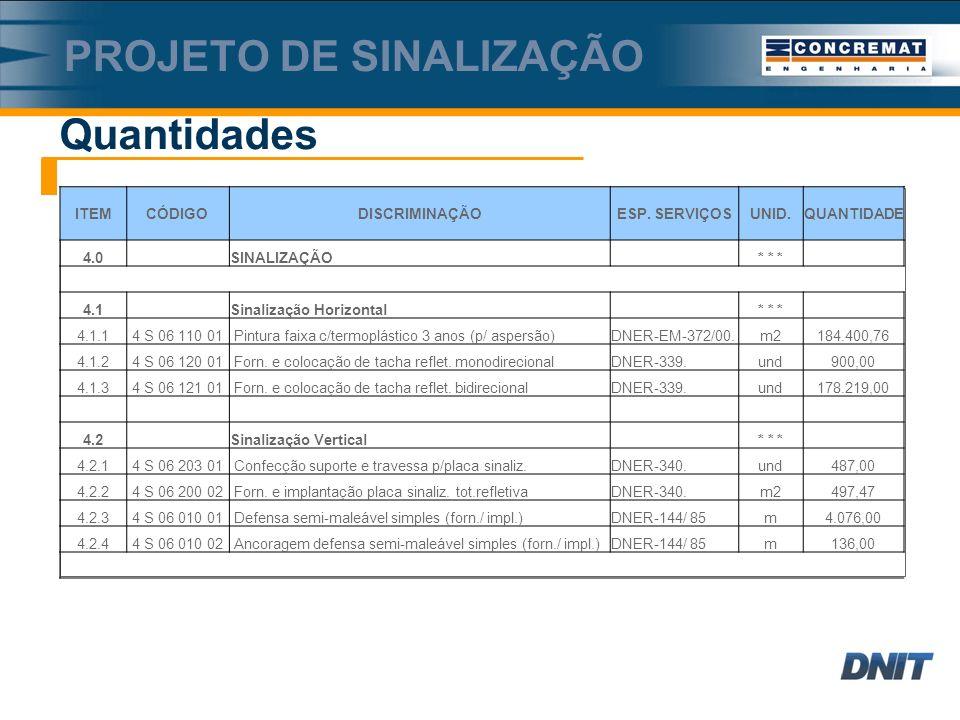 Quantidades PROJETO DE SINALIZAÇÃO ITEMCÓDIGODISCRIMINAÇÃOESP.