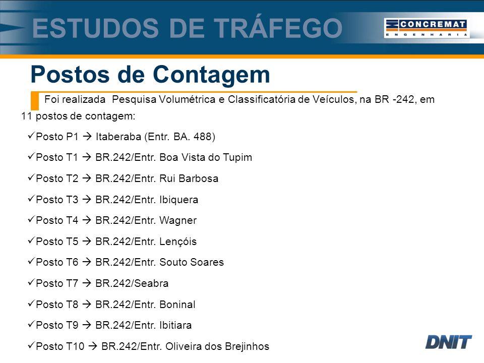 Foi realizada Pesquisa Volumétrica e Classificatória de Veículos, na BR -242, em 11 postos de contagem: Postos de Contagem ESTUDOS DE TRÁFEGO Posto P1 Itaberaba (Entr.