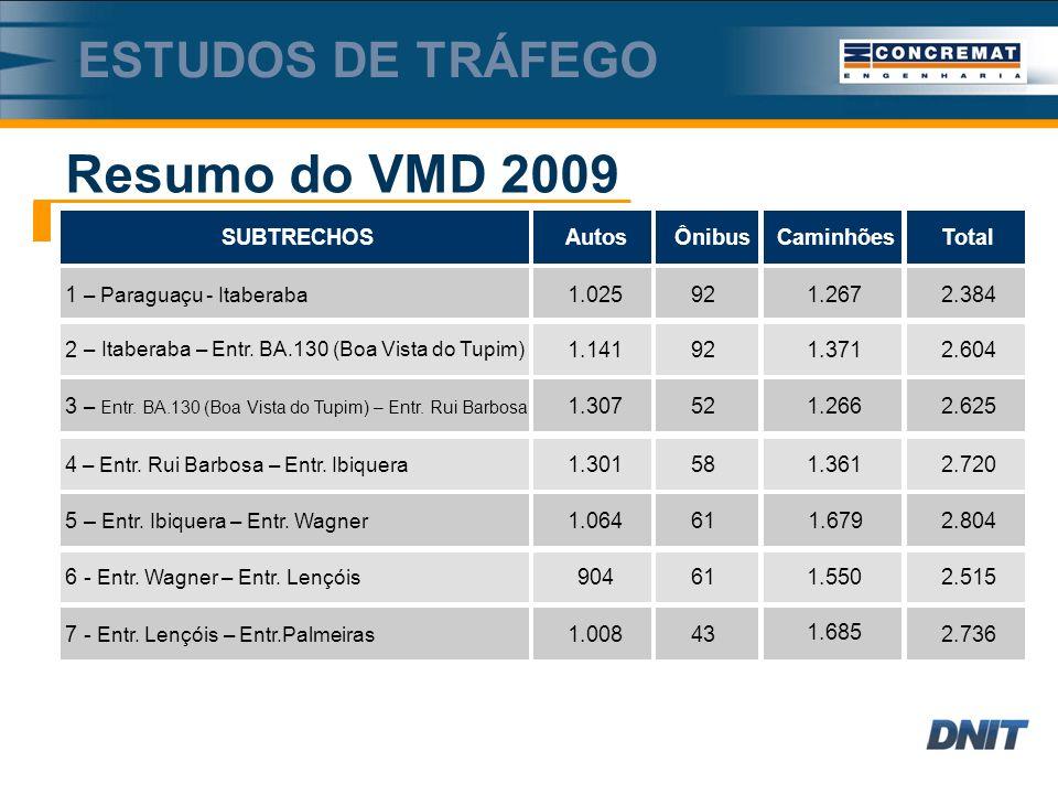 Resumo do VMD 2009 ESTUDOS DE TRÁFEGO 6 - Entr.Wagner – Entr.