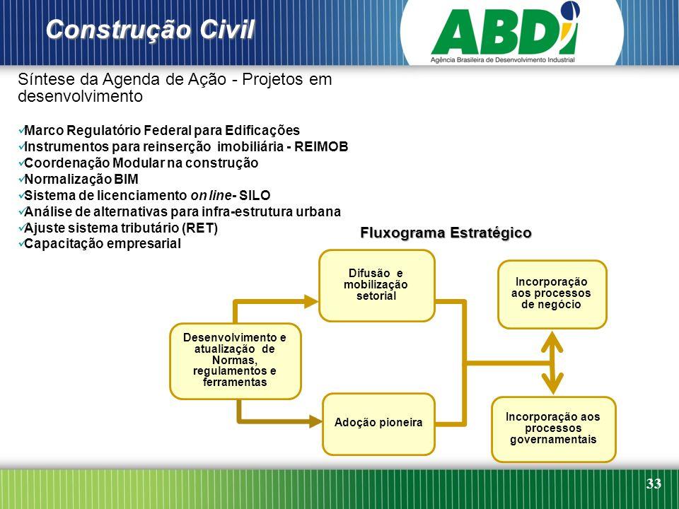 33 Síntese da Agenda de Ação - Projetos em desenvolvimento Marco Regulatório Federal para Edificações Instrumentos para reinserção imobiliária - REIMO