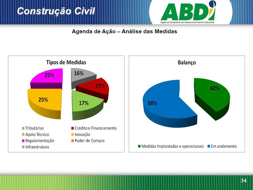 34 Agenda de Ação – Análise das Medidas Construção Civil