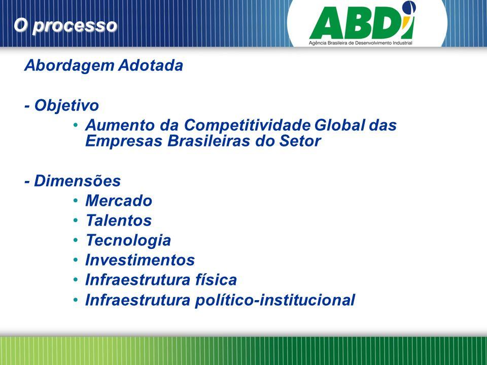 O processo Abordagem Adotada - Objetivo Aumento da Competitividade Global das Empresas Brasileiras do SetorAumento da Competitividade Global das Empresas Brasileiras do Setor - Dimensões MercadoMercado TalentosTalentos TecnologiaTecnologia InvestimentosInvestimentos Infraestrutura físicaInfraestrutura física Infraestrutura político-institucionalInfraestrutura político-institucional