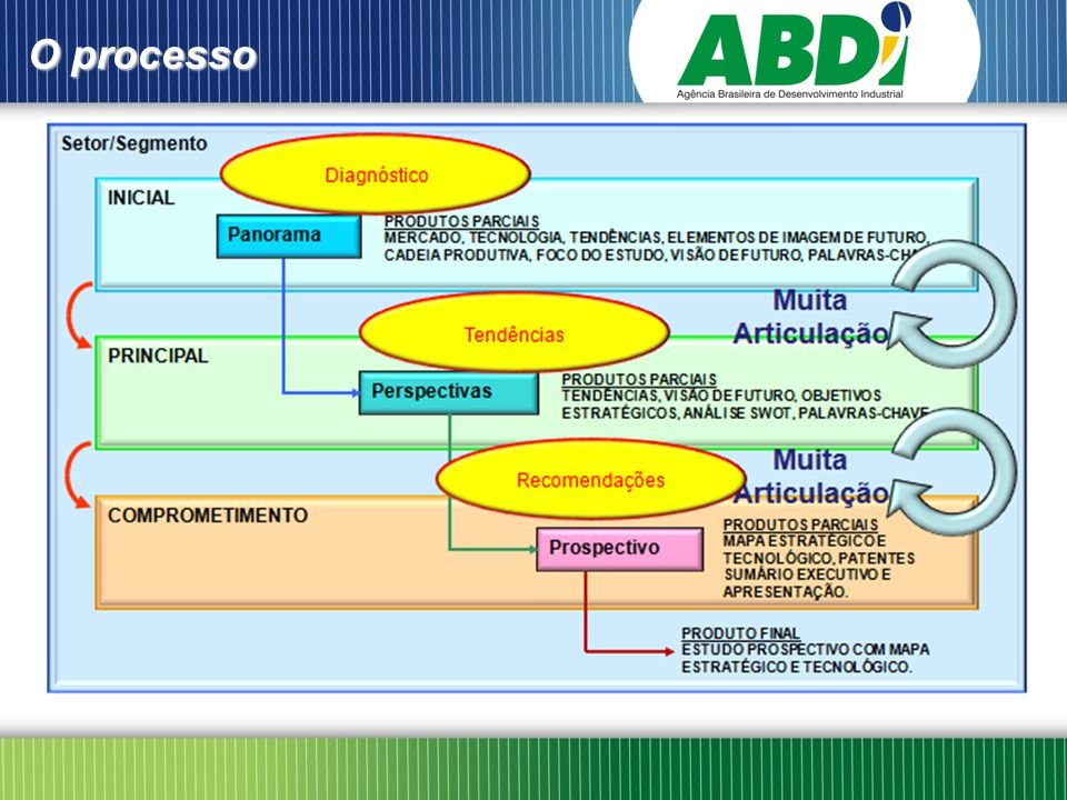 O resultado Roadmap Tecnológico Projeto em andamento