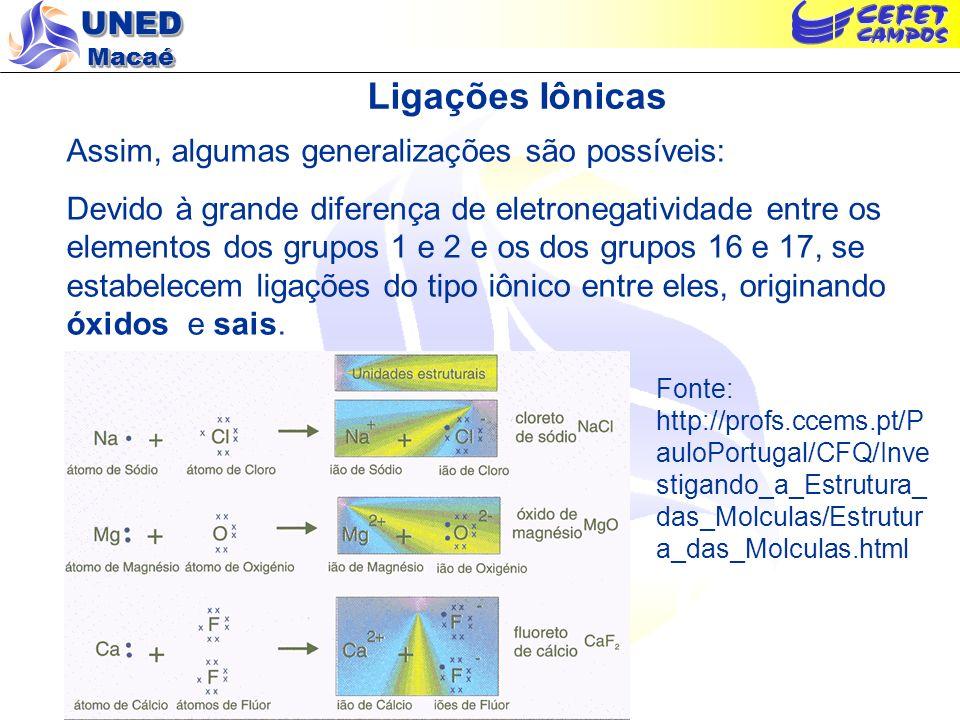 UNED Macaé Ligações Iônicas Assim, algumas generalizações são possíveis: Devido à grande diferença de eletronegatividade entre os elementos dos grupos