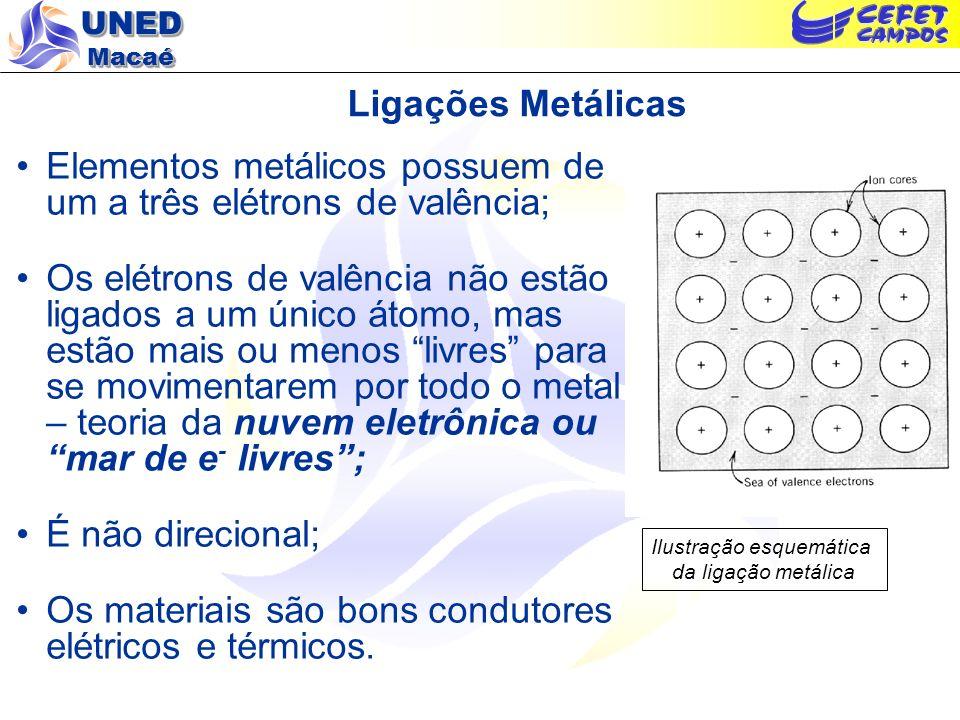 UNED Macaé Ligações Metálicas Elementos metálicos possuem de um a três elétrons de valência; Os elétrons de valência não estão ligados a um único átom