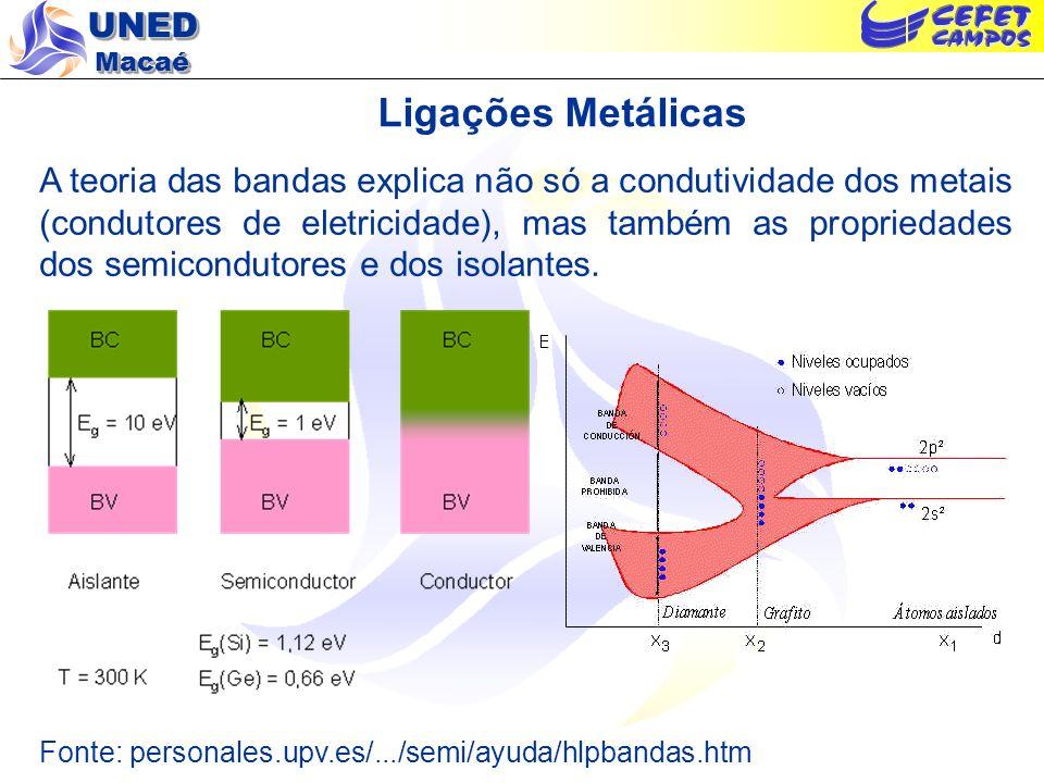 UNED Macaé Ligações Metálicas A teoria das bandas explica não só a condutividade dos metais (condutores de eletricidade), mas também as propriedades d