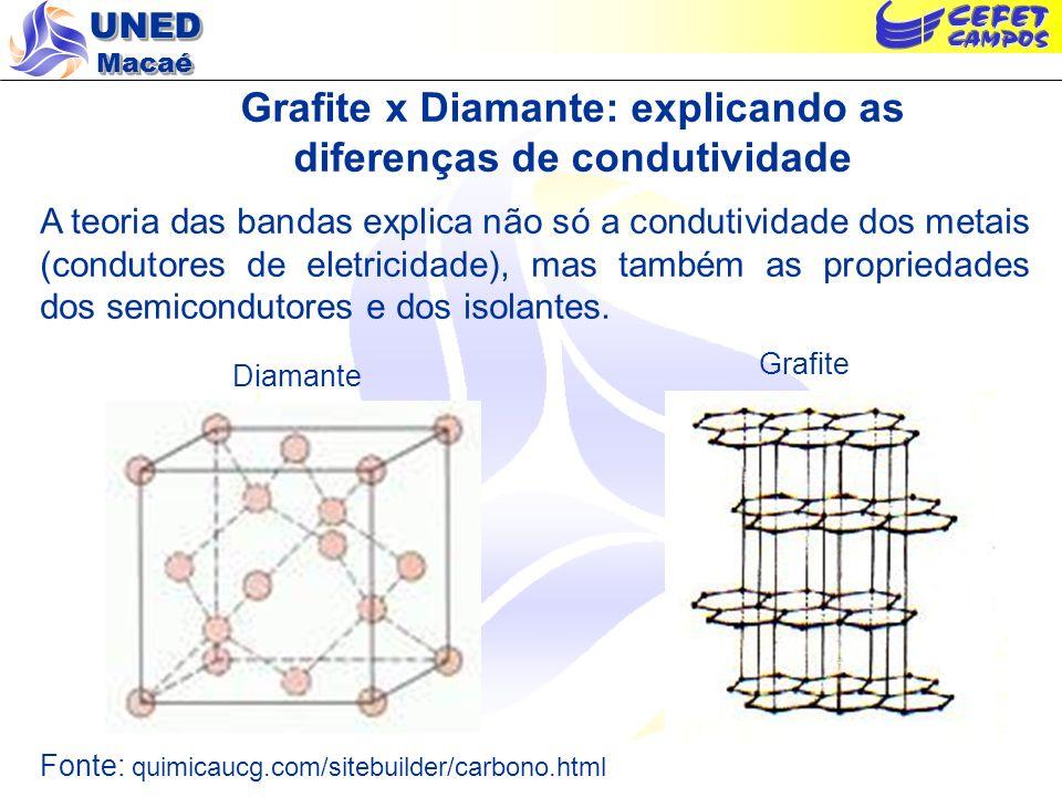UNED Macaé Grafite x Diamante: explicando as diferenças de condutividade A teoria das bandas explica não só a condutividade dos metais (condutores de