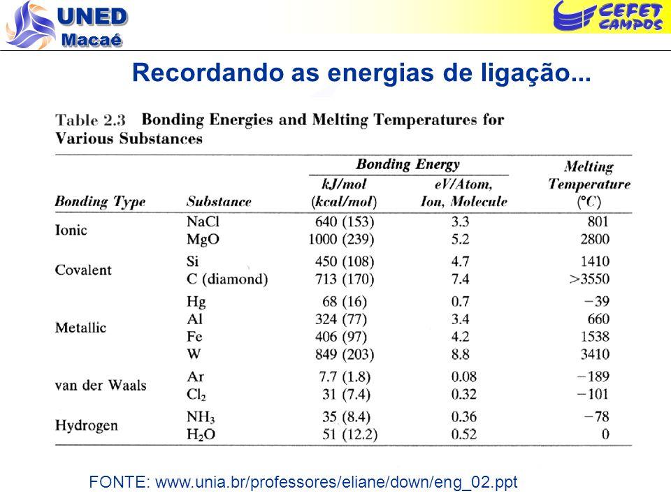 UNED Macaé Recordando as energias de ligação... FONTE: www.unia.br/professores/eliane/down/eng_02.ppt