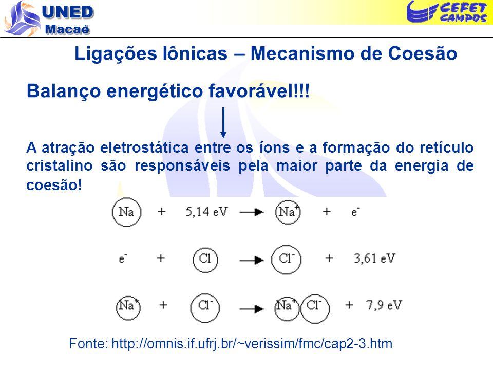UNED Macaé Ligações Iônicas – Mecanismo de Coesão Balanço energético favorável!!! A atração eletrostática entre os íons e a formação do retículo crist