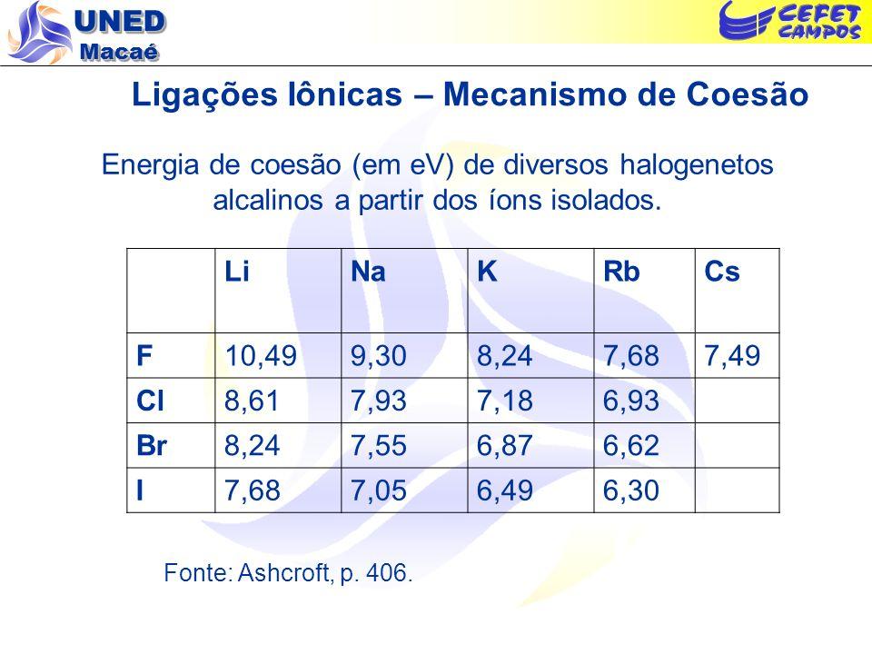 UNED Macaé Ligações Iônicas – Mecanismo de Coesão Energia de coesão (em eV) de diversos halogenetos alcalinos a partir dos íons isolados. LiNaKRbCs F1