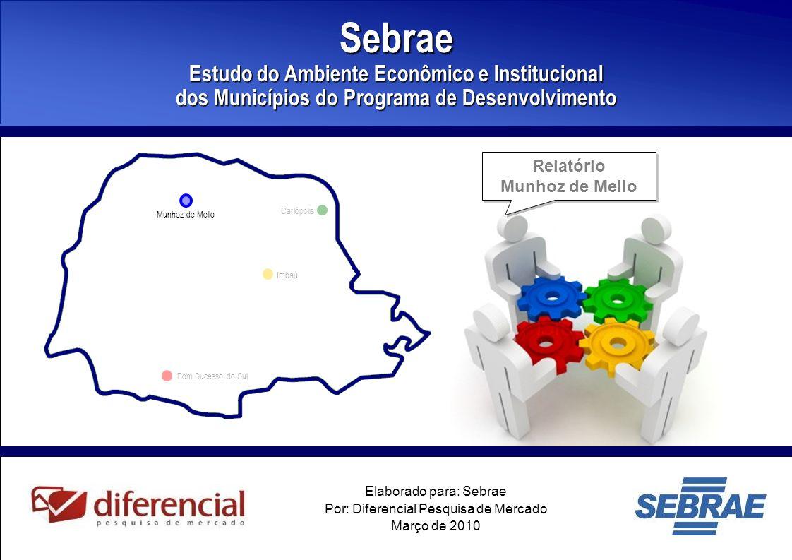 42 Índice de Desenvolvimento Humano (IDH) de Munhoz de Mello – 1991 e 2000 Dados de Desenvolvimento Ano Cidade de Astorga Paraná 19910,7050,711 20000,7500,787 Variação6%11% 16% Com esse IDH, Munhoz de Mello ocupa a 100ª posição do ranking dos 399 municípios do estado, uma posição inferior a posição ocupada em 1991.