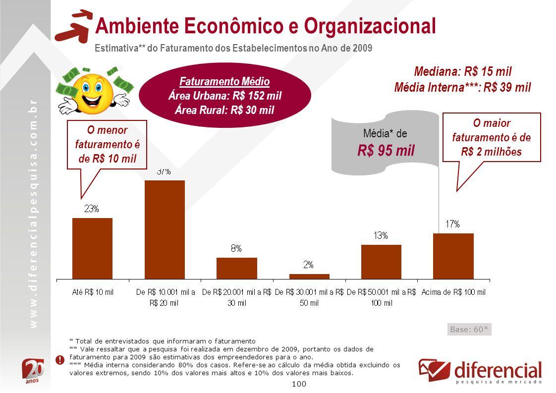 100 Estimativa** do Faturamento dos Estabelecimentos no Ano de 2009 Ambiente Econômico e Organizacional Base: 60* * Total de entrevistados que informa