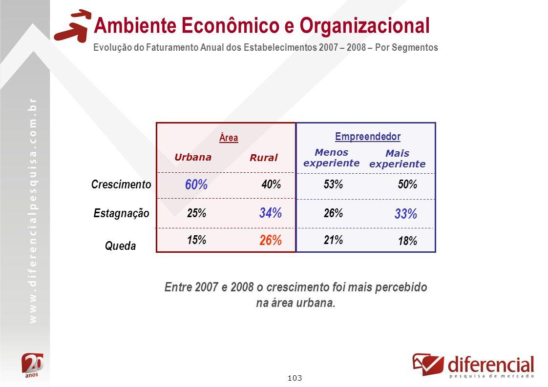 103 Evolução do Faturamento Anual dos Estabelecimentos 2007 – 2008 – Por Segmentos Ambiente Econômico e Organizacional Área 60% 25% Urbana Rural 40% 3