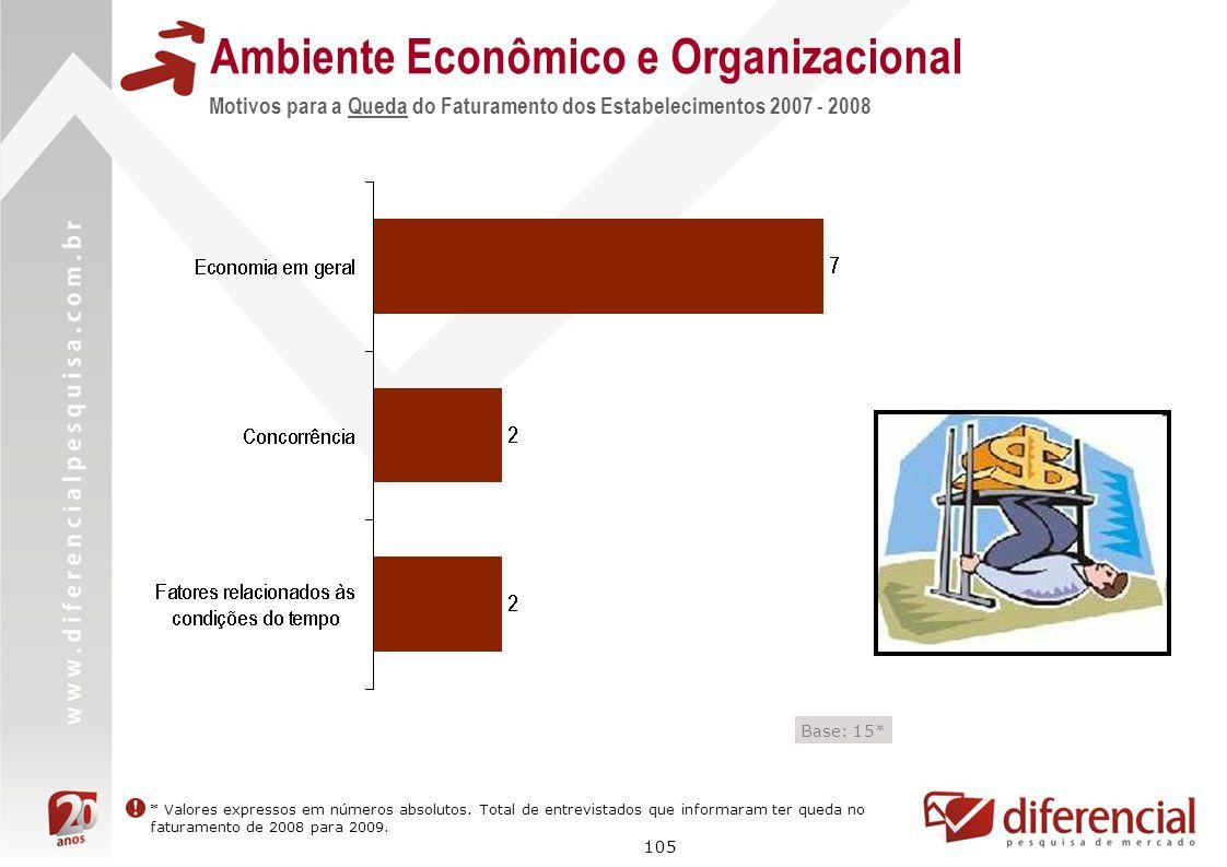 105 Motivos para a Queda do Faturamento dos Estabelecimentos 2007 - 2008 Ambiente Econômico e Organizacional * Valores expressos em números absolutos.