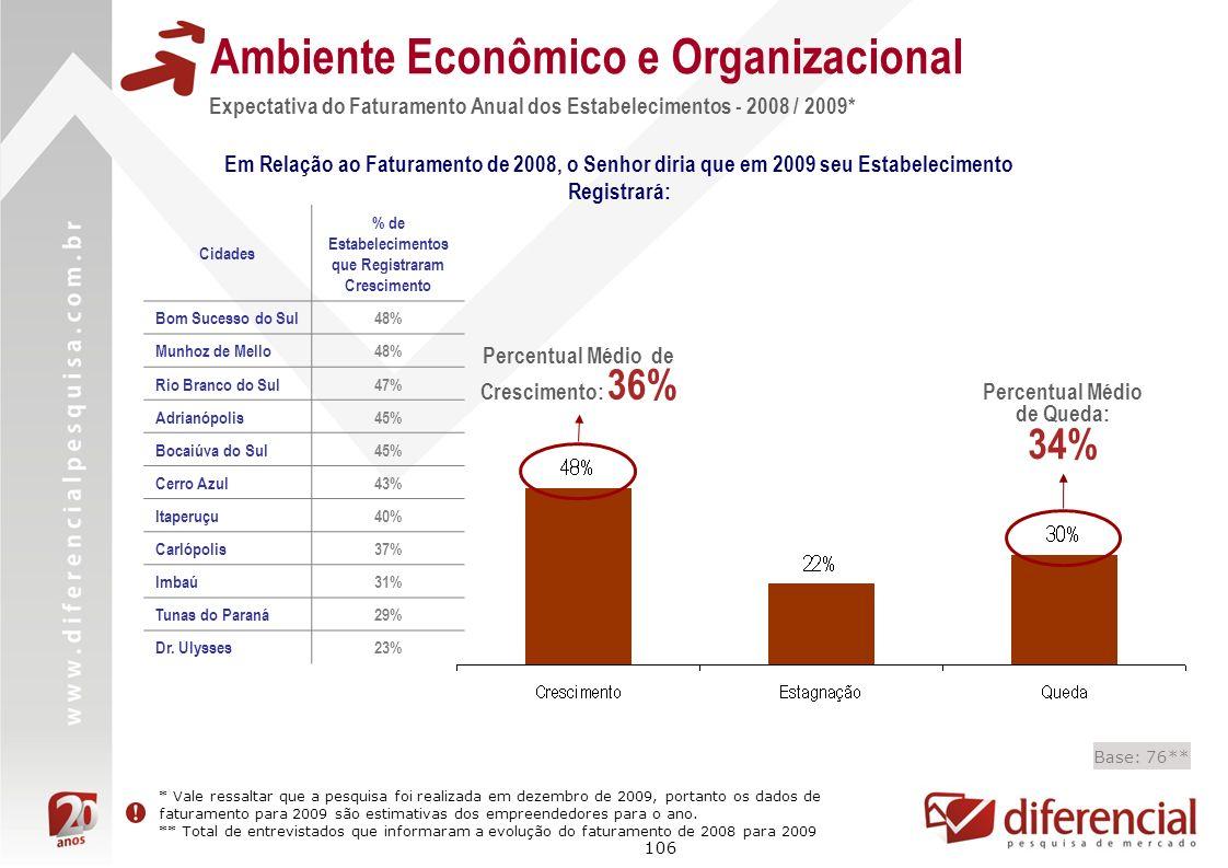 106 Base: 76** Ambiente Econômico e Organizacional Em Relação ao Faturamento de 2008, o Senhor diria que em 2009 seu Estabelecimento Registrará: * Val