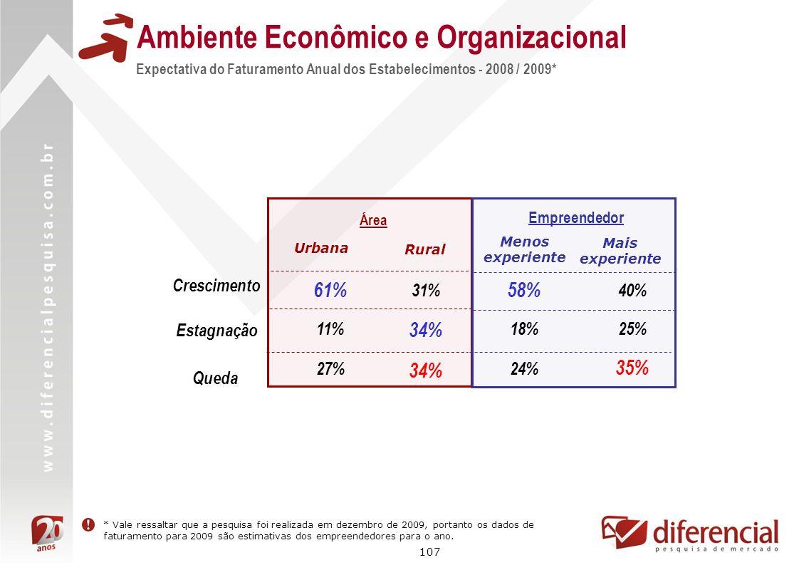 107 Expectativa do Faturamento Anual dos Estabelecimentos - 2008 / 2009* Ambiente Econômico e Organizacional Área 61% 11% Urbana Rural 31% 34% Empreen