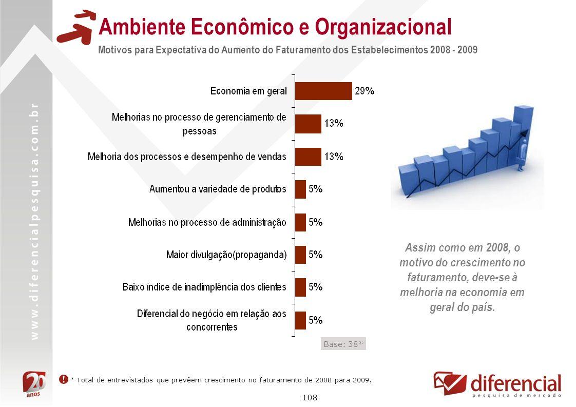 108 Motivos para Expectativa do Aumento do Faturamento dos Estabelecimentos 2008 - 2009 Base: 38* Ambiente Econômico e Organizacional * Total de entre