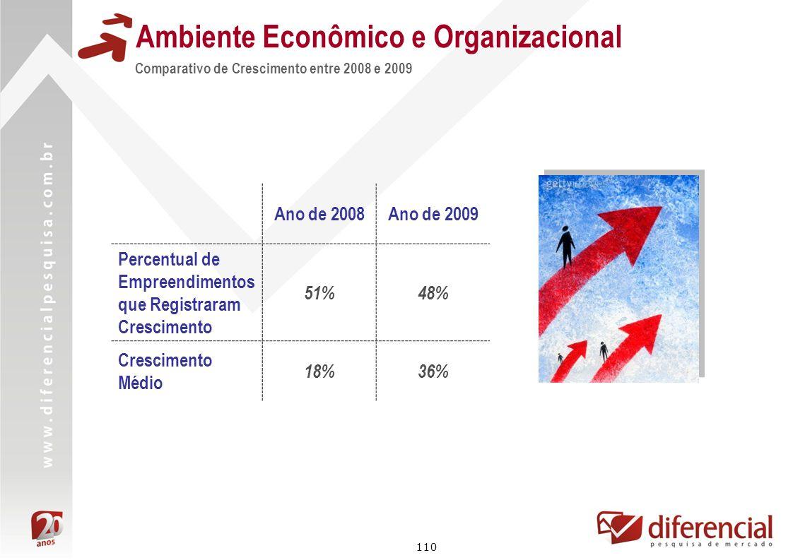 110 Ambiente Econômico e Organizacional Comparativo de Crescimento entre 2008 e 2009 Ano de 2008Ano de 2009 Percentual de Empreendimentos que Registra