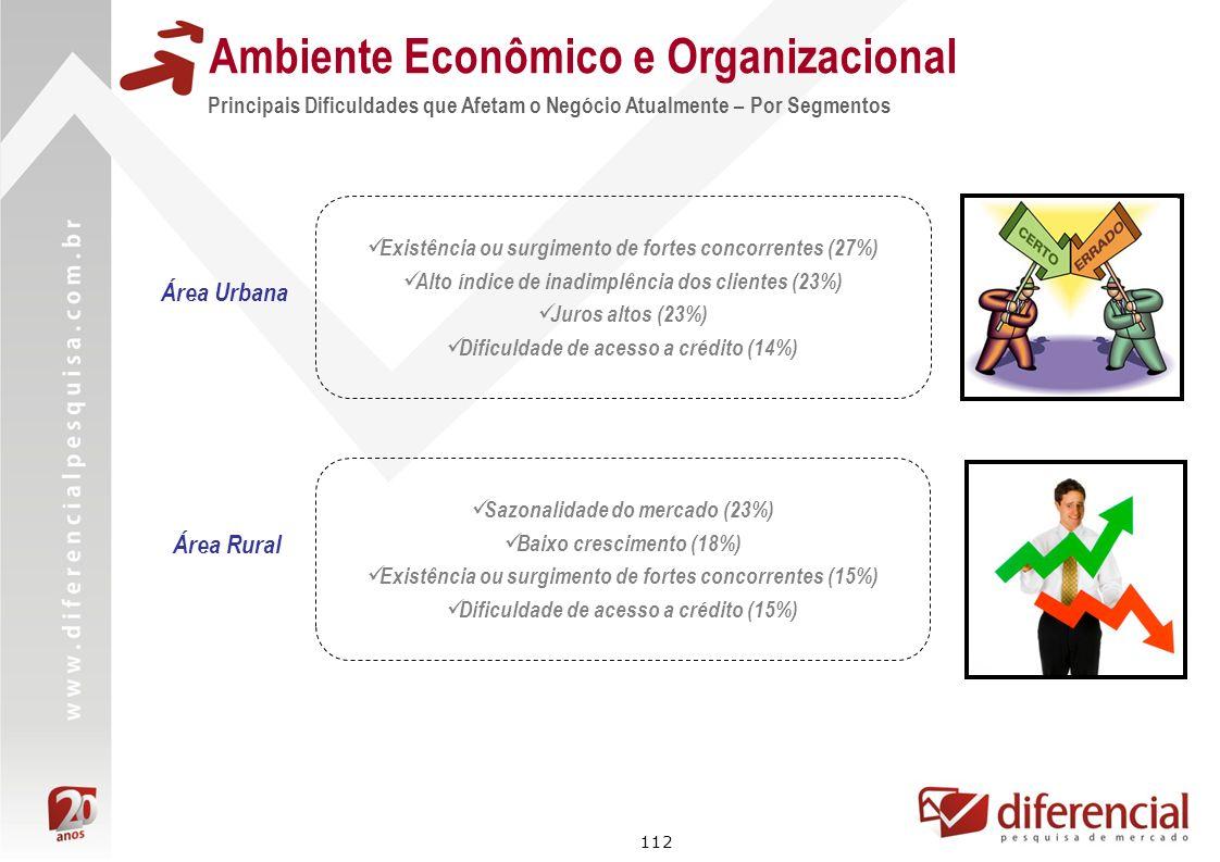 112 Principais Dificuldades que Afetam o Negócio Atualmente – Por Segmentos Ambiente Econômico e Organizacional Área Rural Área Urbana Existência ou s
