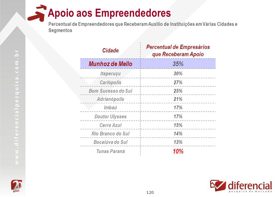 120 Cidade Percentual de Empresários que Receberam Apoio Munhoz de Mello35% Itaperuçu30% Carlópolis27% Bom Sucesso do Sul25% Adrianópolis21% Imbaú17%