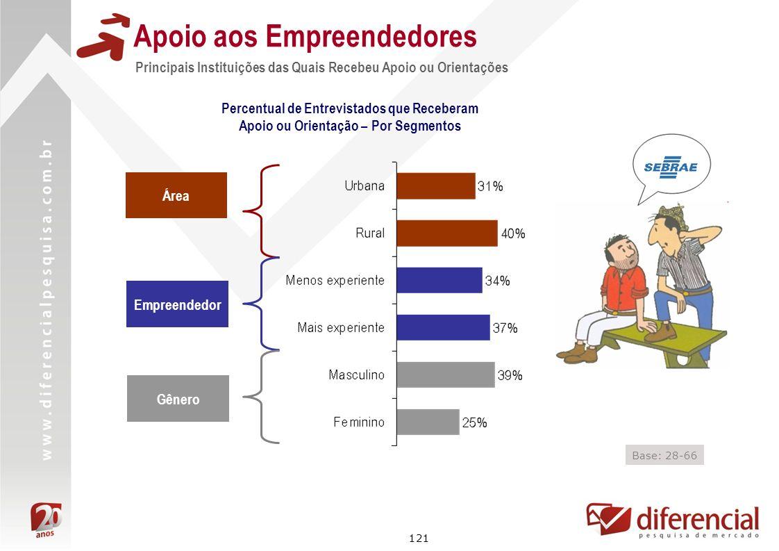121 Principais Instituições das Quais Recebeu Apoio ou Orientações Apoio aos Empreendedores Área Empreendedor Base: 28-66 Percentual de Entrevistados