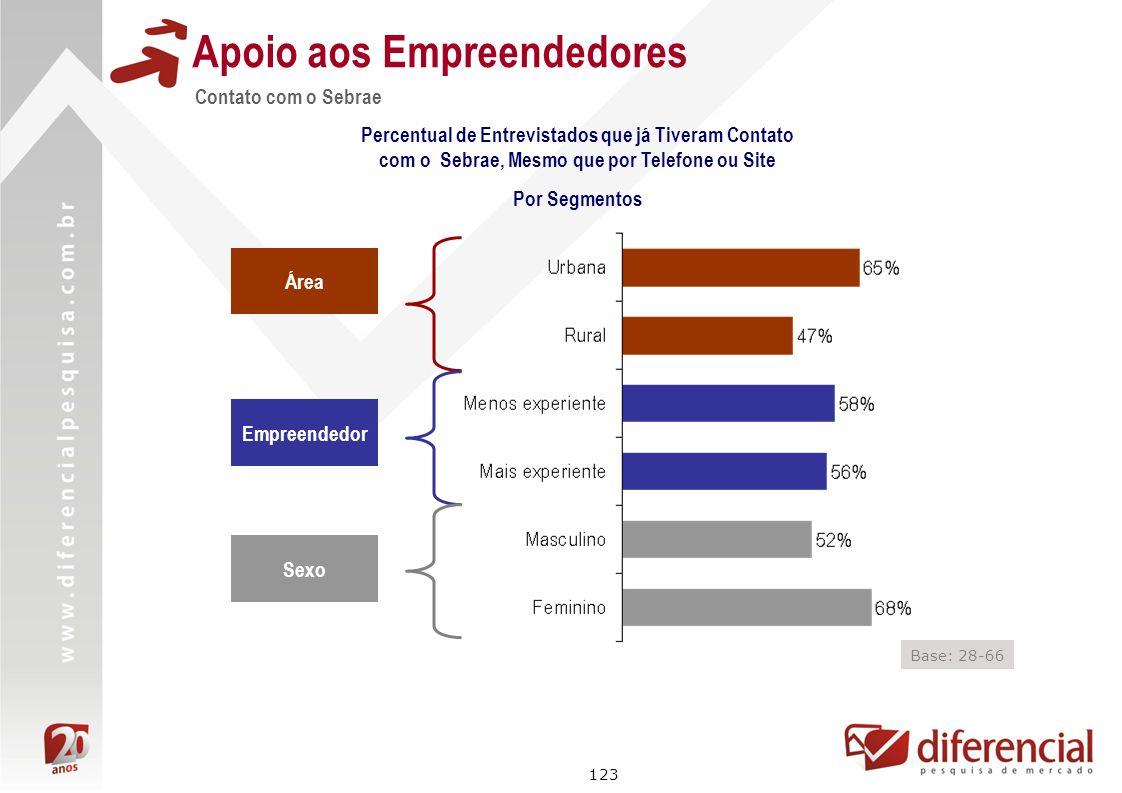 123 Contato com o Sebrae Apoio aos Empreendedores Percentual de Entrevistados que já Tiveram Contato com o Sebrae, Mesmo que por Telefone ou Site Por