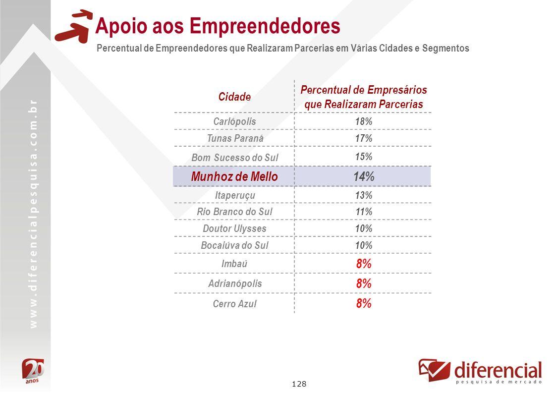 128 Cidade Percentual de Empresários que Realizaram Parcerias Carlópolis18% Tunas Paraná17% Bom Sucesso do Sul 15% Munhoz de Mello14% Itaperuçu13% Rio