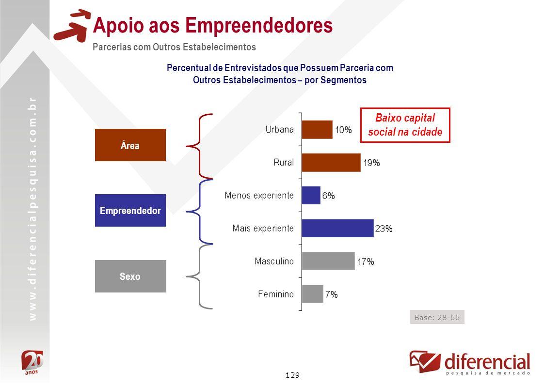 129 Apoio aos Empreendedores Parcerias com Outros Estabelecimentos Área Empreendedor Sexo Base: 28-66 Percentual de Entrevistados que Possuem Parceria