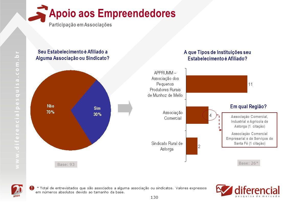 130 Apoio aos Empreendedores Seu Estabelecimento é Afiliado a Alguma Associação ou Sindicato? Participação em Associações A que Tipos de Instituições