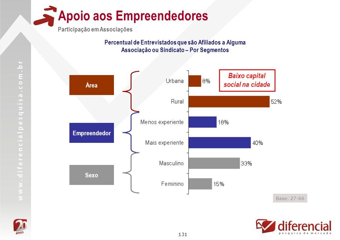131 Apoio aos Empreendedores Participação em Associações Área Empreendedor Sexo Base: 27-66 Percentual de Entrevistados que são Afiliados a Alguma Ass