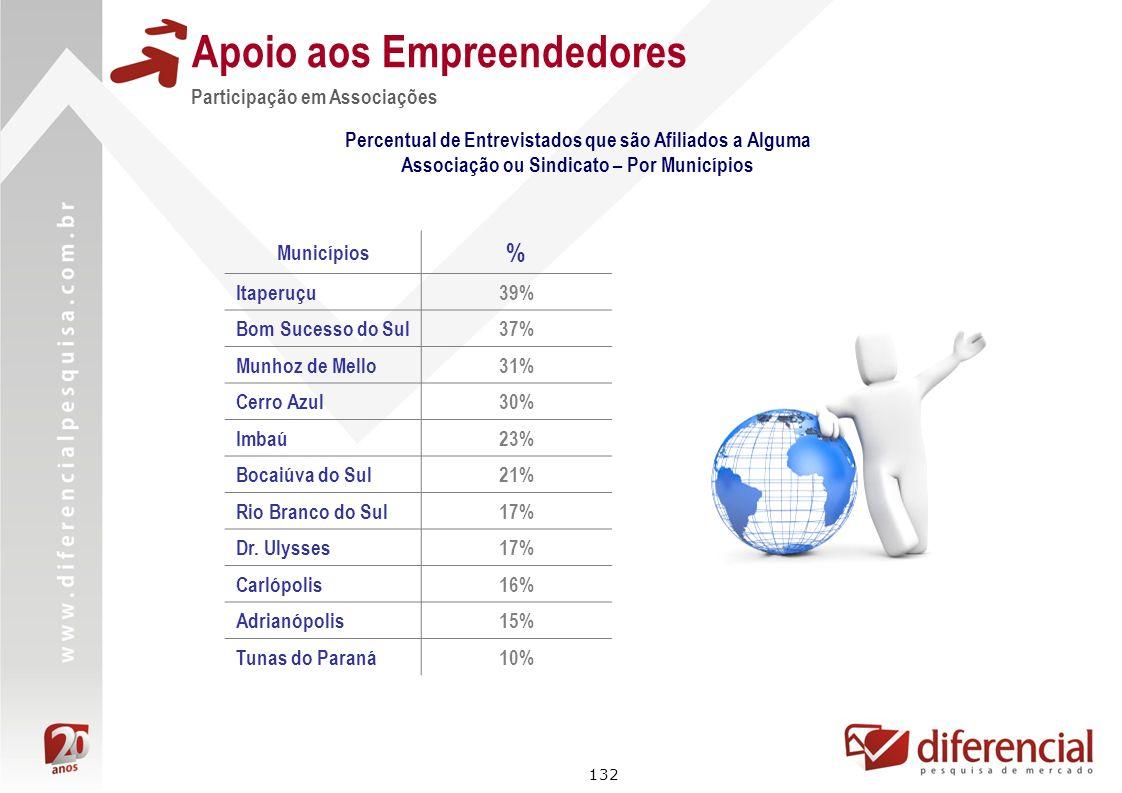 132 Apoio aos Empreendedores Participação em Associações Percentual de Entrevistados que são Afiliados a Alguma Associação ou Sindicato – Por Municípi