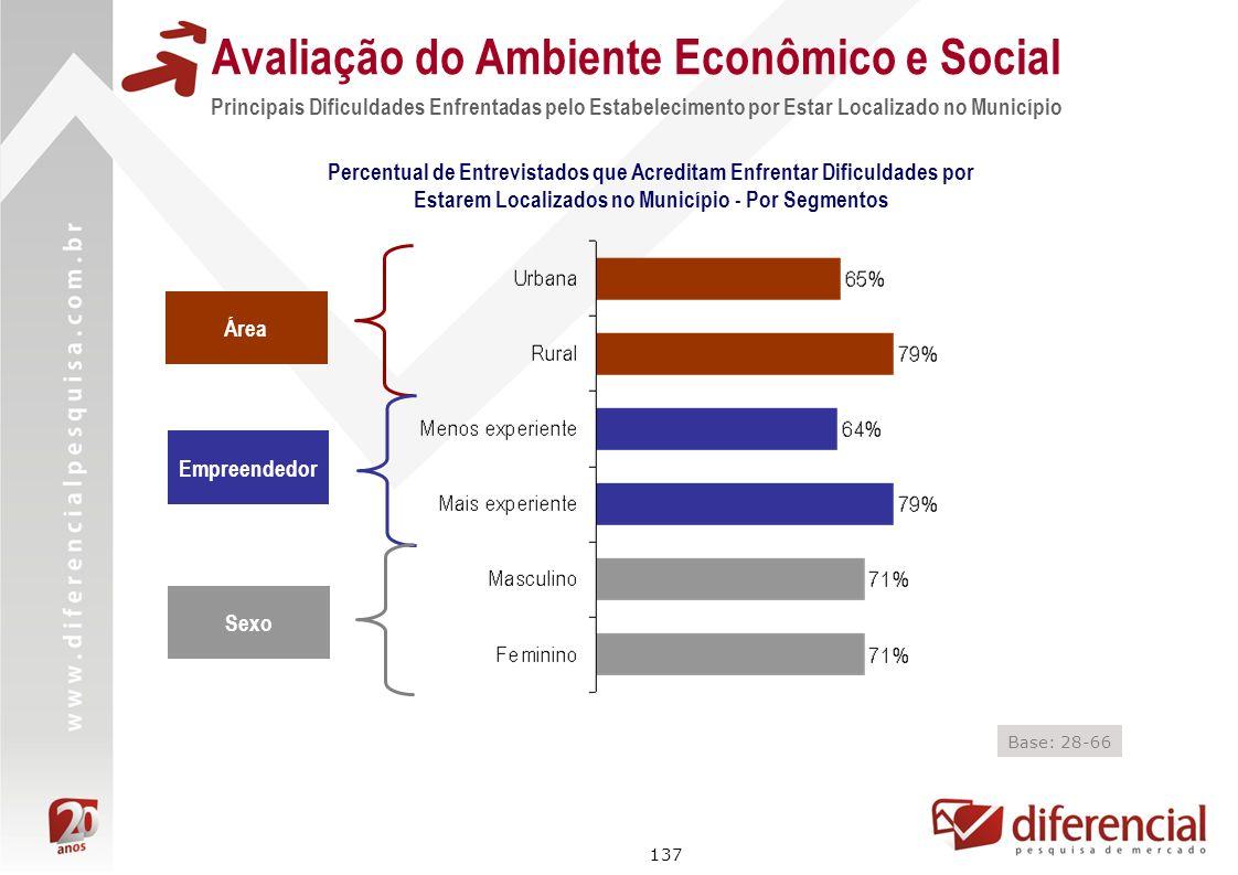 137 Avaliação do Ambiente Econômico e Social Principais Dificuldades Enfrentadas pelo Estabelecimento por Estar Localizado no Município Área Empreende