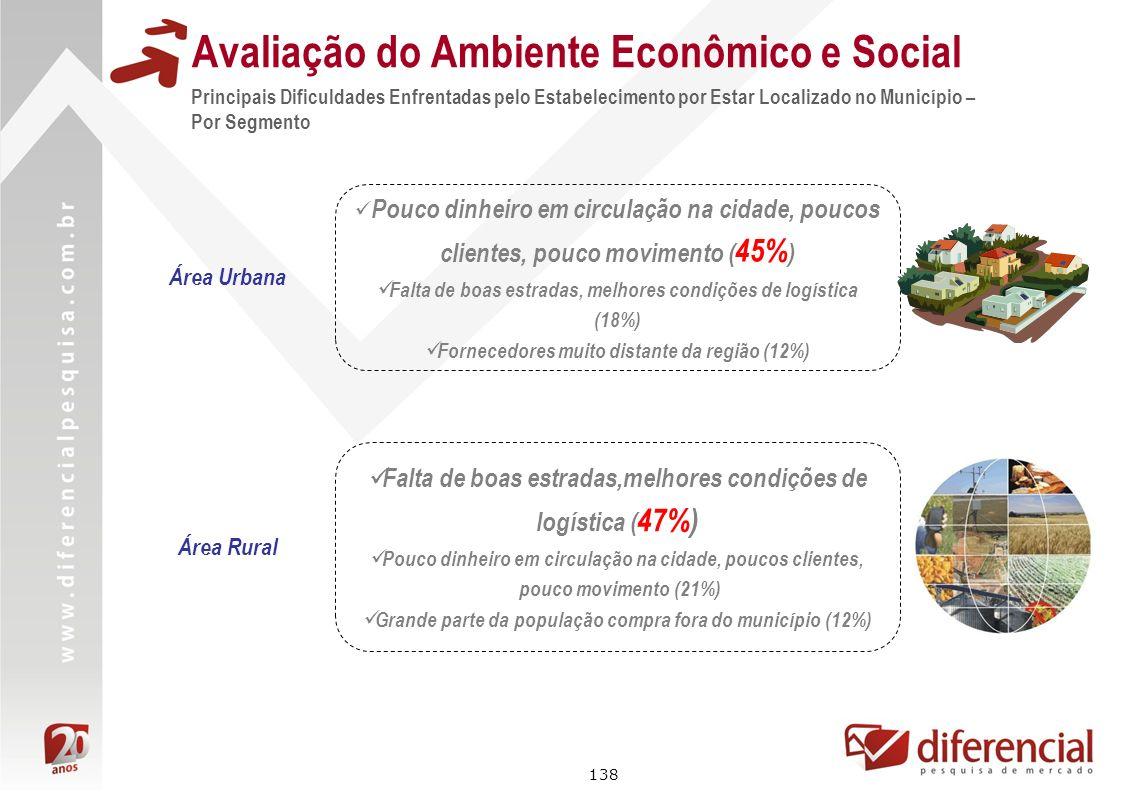 138 Avaliação do Ambiente Econômico e Social Principais Dificuldades Enfrentadas pelo Estabelecimento por Estar Localizado no Município – Por Segmento
