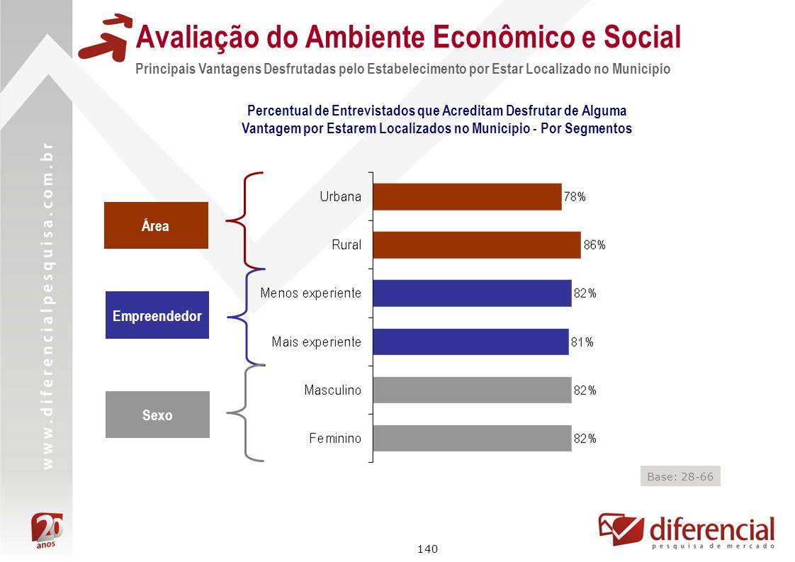 140 Avaliação do Ambiente Econômico e Social Principais Vantagens Desfrutadas pelo Estabelecimento por Estar Localizado no Município Percentual de Ent