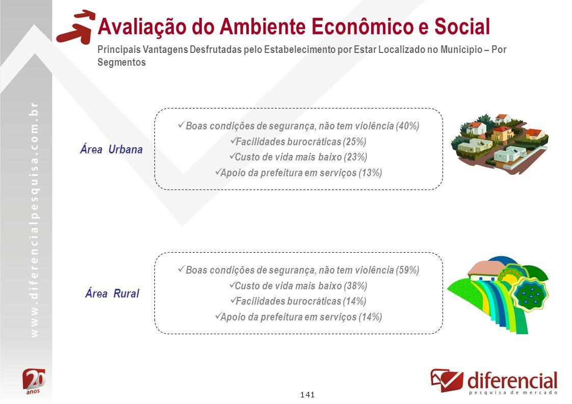 141 Avaliação do Ambiente Econômico e Social Principais Vantagens Desfrutadas pelo Estabelecimento por Estar Localizado no Município – Por Segmentos Á