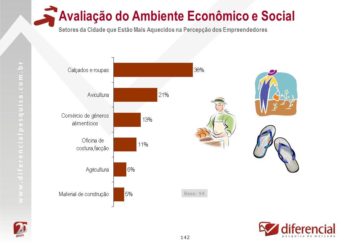 142 Avaliação do Ambiente Econômico e Social Setores da Cidade que Estão Mais Aquecidos na Percepção dos Empreendedores Base: 94