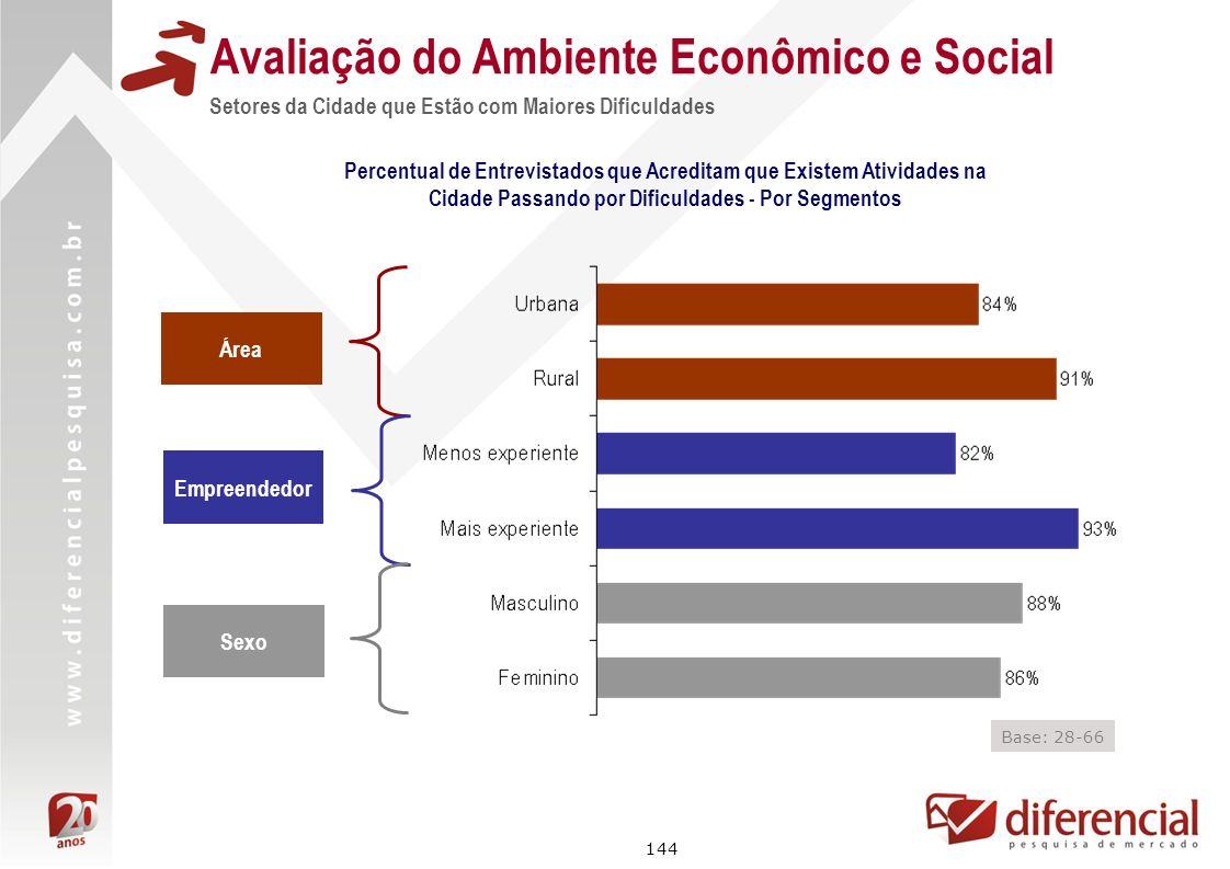 144 Avaliação do Ambiente Econômico e Social Setores da Cidade que Estão com Maiores Dificuldades Percentual de Entrevistados que Acreditam que Existe