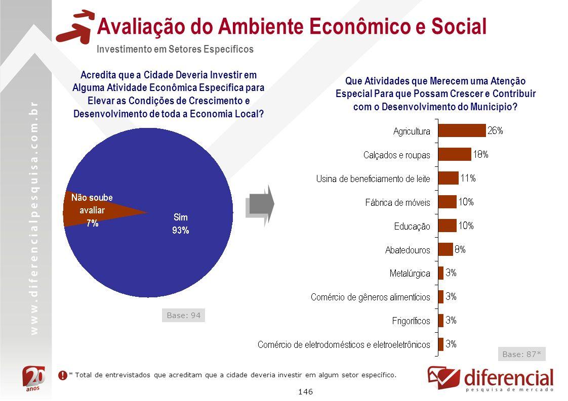 146 Avaliação do Ambiente Econômico e Social Investimento em Setores Específicos Acredita que a Cidade Deveria Investir em Alguma Atividade Econômica