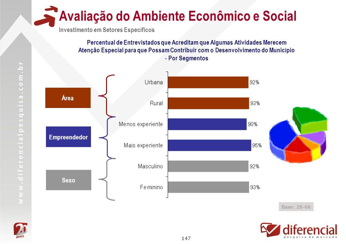 147 Avaliação do Ambiente Econômico e Social Investimento em Setores Específicos Percentual de Entrevistados que Acreditam que Algumas Atividades Mere