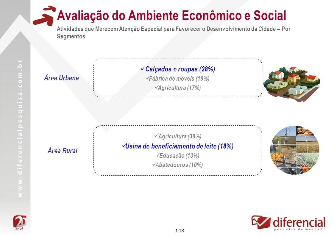 148 Avaliação do Ambiente Econômico e Social Atividades que Merecem Atenção Especial para Favorecer o Desenvolvimento da Cidade – Por Segmentos Área R